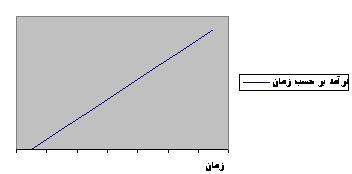 نمودار درآمد خطی