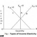 انواع درآمدها