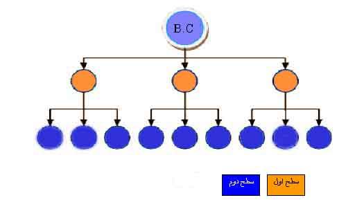 مفهوم سطح یا لول در مولتی لول مارکتینگ