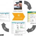 همکاری در فروش چیست