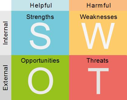 SWOT و نقش آن در استراتژی مارکتینگ شما